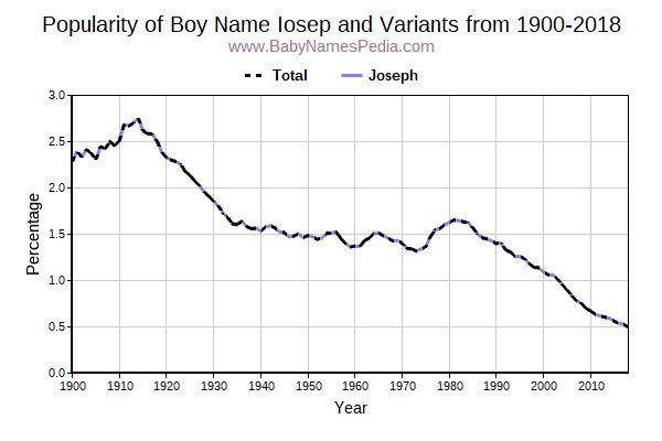 Variant Popularity Trend  for Iosep  from 1900 to 2015