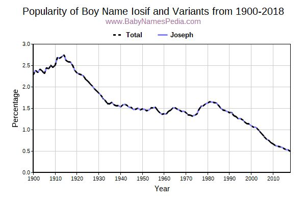 Variant Popularity Trend  for Iosif  from 1900 to 2016