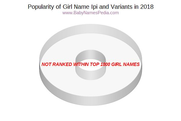 Variant Popularity Chart  for Ipi  in 2017
