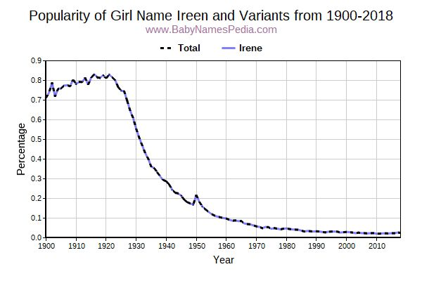 Variant Popularity Trend  for Ireen  from 1900 to 2016