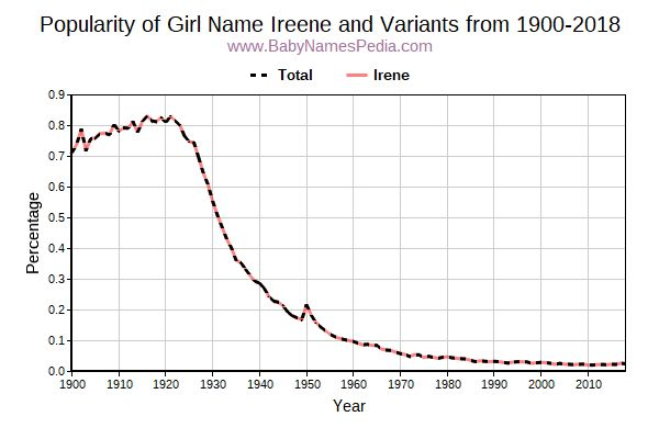 Variant Popularity Trend  for Ireene  from 1900 to 2016