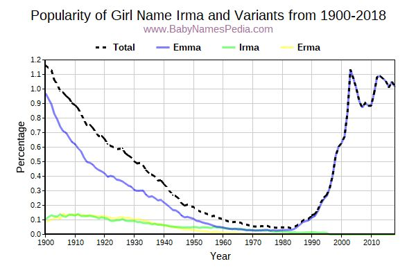 Variant Popularity Trend  for Irma  from 1900 to 2017