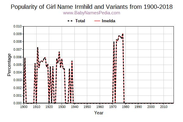 Variant Popularity Trend  for Irmhild  from 1900 to 2018
