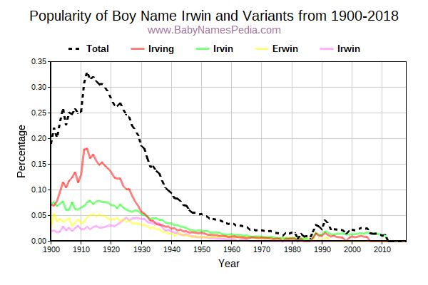 Variant Popularity Trend  for Irwin  from 1900 to 2017