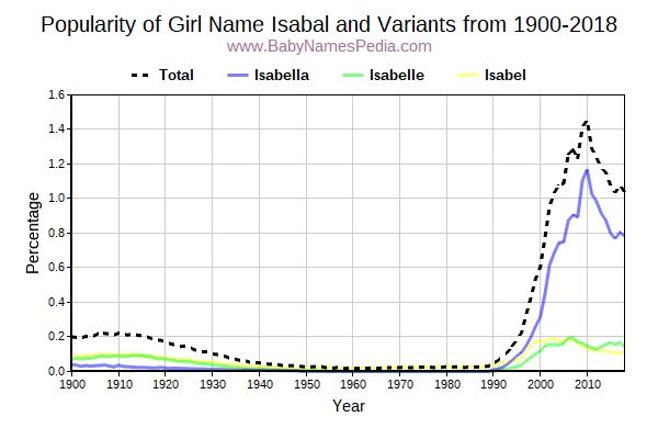 Variant Popularity Trend  for Isabal  from 1900 to 2018