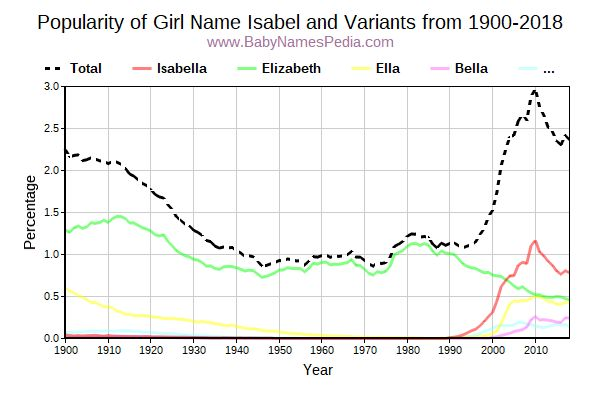 Variant Popularity Trend  for Isabel  from 1900 to 2016