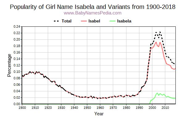 Variant Popularity Trend  for Isabela  from 1900 to 2016