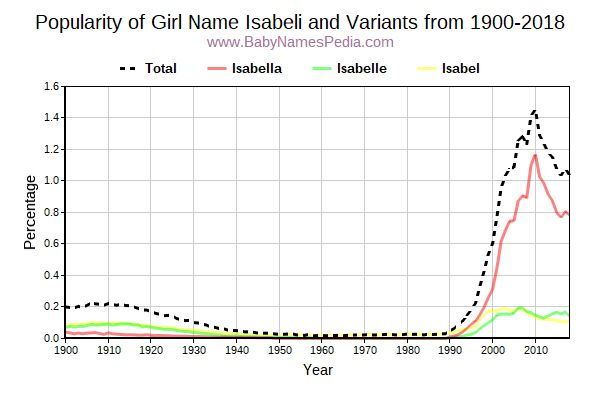 Variant Popularity Trend  for Isabeli  from 1900 to 2017