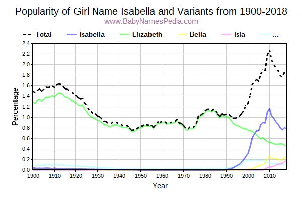 Variant Popularity Trend  for Isabella  from 1900 to 2015