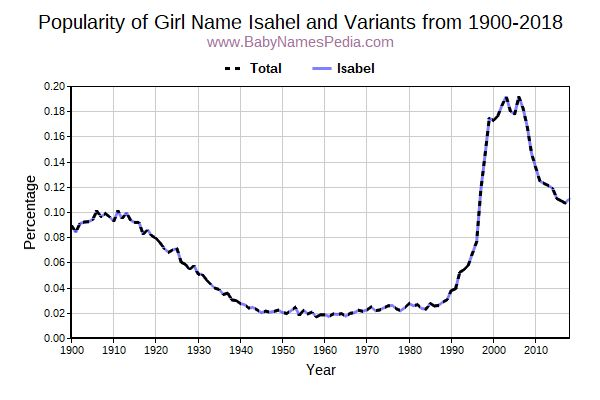 Variant Popularity Trend  for Isahel  from 1900 to 2017
