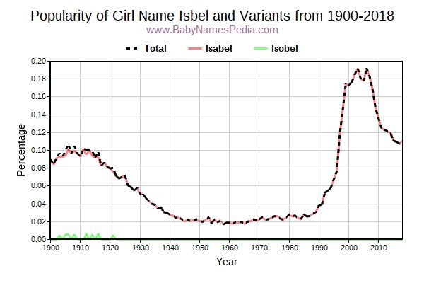 Variant Popularity Trend  for Isbel  from 1900 to 2016