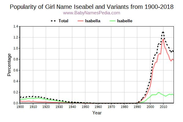 Variant Popularity Trend  for Iseabel  from 1900 to 2017