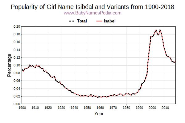 Variant Popularity Trend  for Isibéal  from 1900 to 2015