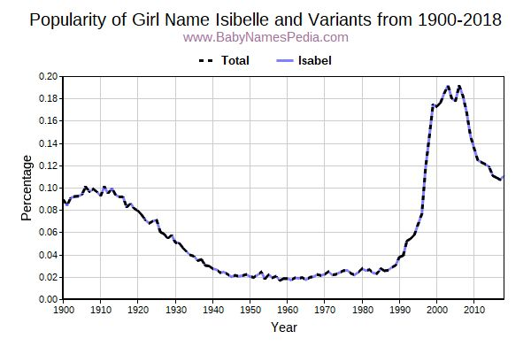 Variant Popularity Trend  for Isibelle  from 1900 to 2015