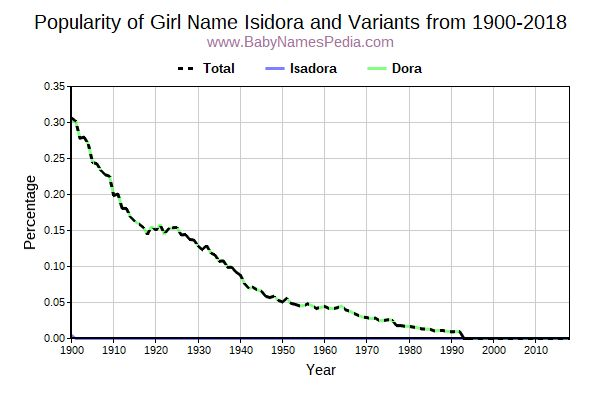 Variant Popularity Trend  for Isidora  from 1900 to 2015