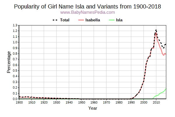 Variant Popularity Trend  for Isla  from 1900 to 2016