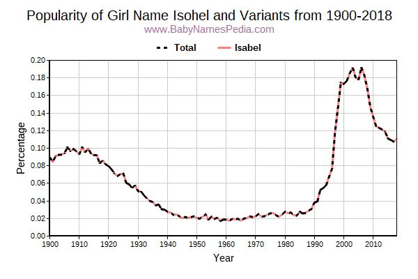 Variant Popularity Trend  for Isohel  from 1900 to 2016