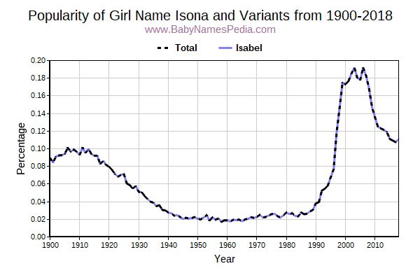 Variant Popularity Trend  for Isona  from 1900 to 2017