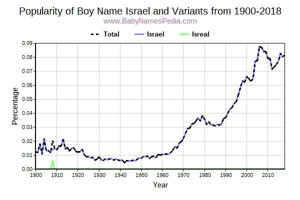 Variant Popularity Trend  for Israel  from 1900 to 2017