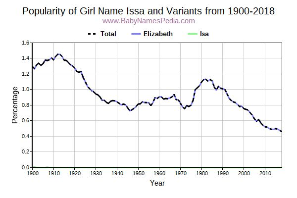Variant Popularity Trend  for Issa  from 1900 to 2016