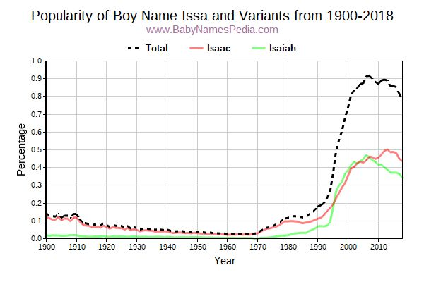 Variant Popularity Trend  for Issa  from 1900 to 2018