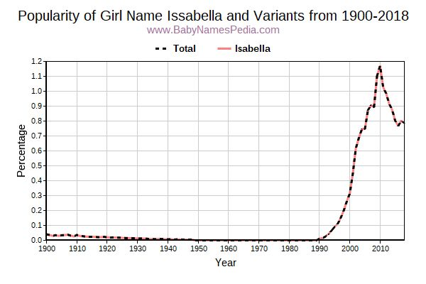 Variant Popularity Trend  for Issabella  from 1900 to 2018