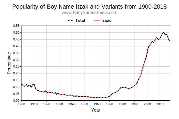 Variant Popularity Trend  for Itzak  from 1900 to 2016