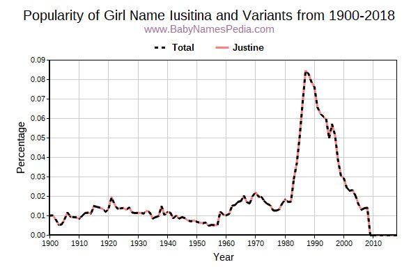 Variant Popularity Trend  for Iusitina  from 1900 to 2017