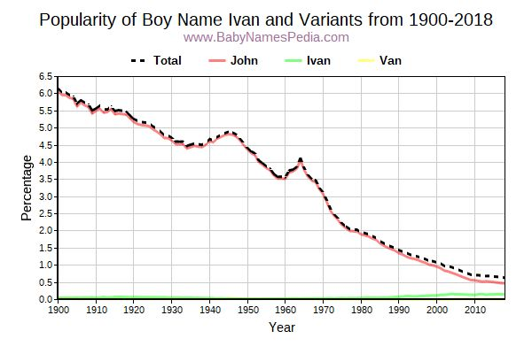 Variant Popularity Trend  for Ivan  from 1900 to 2017