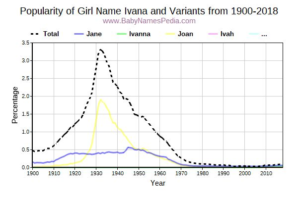 Variant Popularity Trend  for Ivana  from 1900 to 2016