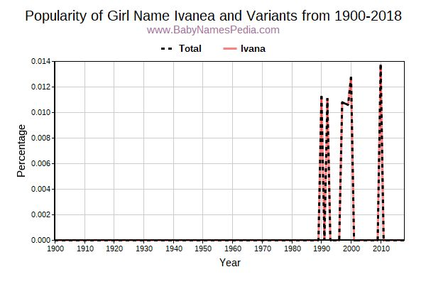 Variant Popularity Trend  for Ivanea  from 1900 to 2017