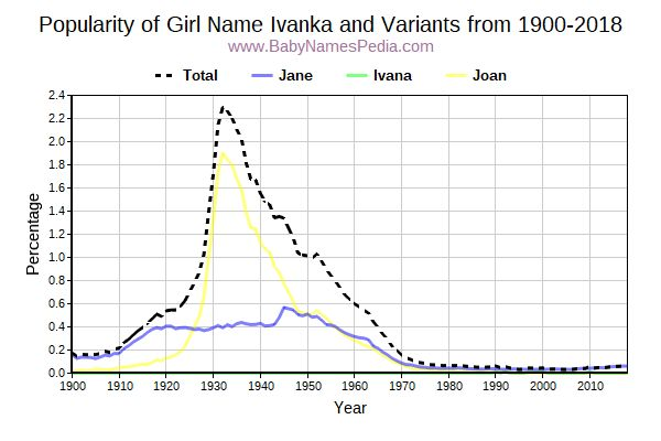 Variant Popularity Trend  for Ivanka  from 1900 to 2017