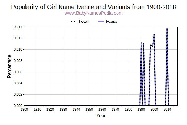 Variant Popularity Trend  for Ivanne  from 1900 to 2018