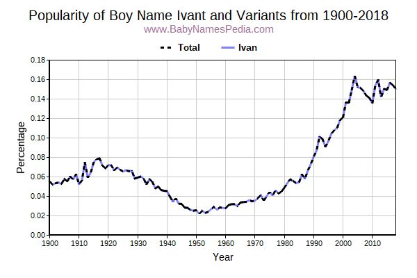 Variant Popularity Trend  for Ivant  from 1900 to 2018