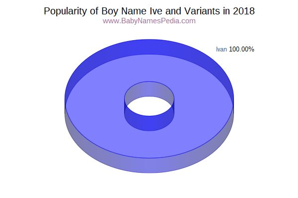 Variant Popularity Chart  for Ive  in 2017