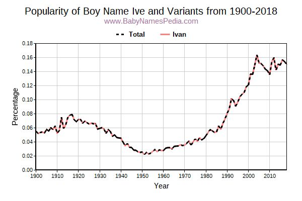 Variant Popularity Trend  for Ive  from 1900 to 2017