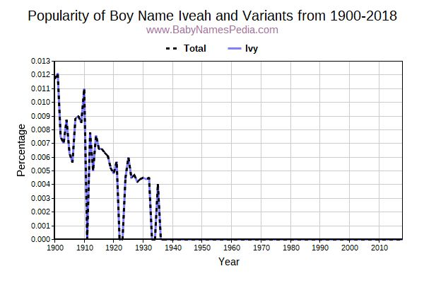 Variant Popularity Trend  for Iveah  from 1900 to 2017