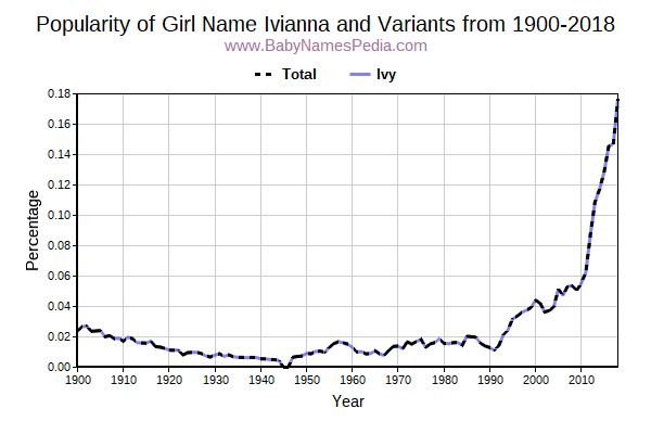 Variant Popularity Trend  for Ivianna  from 1900 to 2017