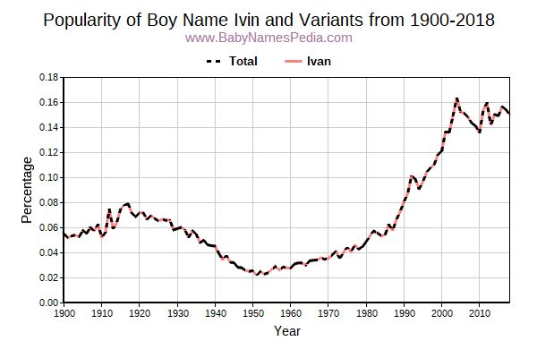 Variant Popularity Trend  for Ivin  from 1900 to 2017