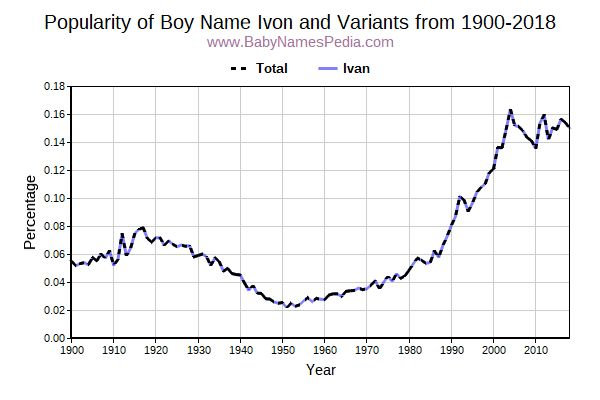Variant Popularity Trend  for Ivon  from 1900 to 2018