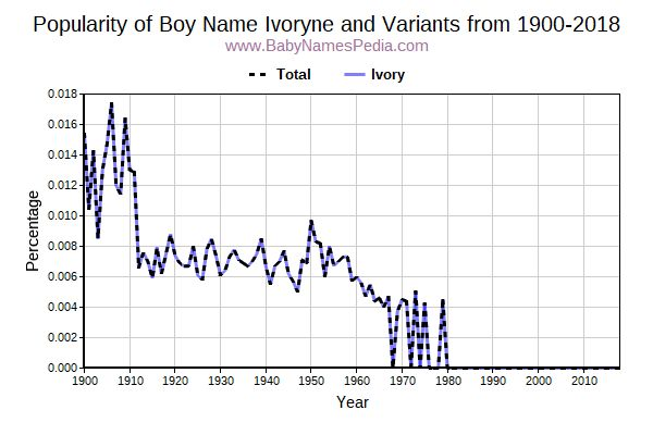 Variant Popularity Trend  for Ivoryne  from 1900 to 2017