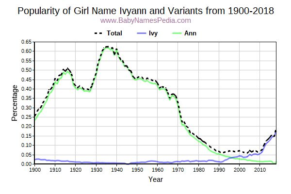 Variant Popularity Trend  for Ivyann  from 1900 to 2017