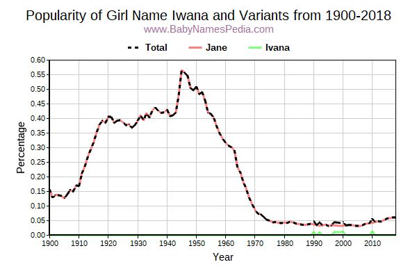 Variant Popularity Trend  for Iwana  from 1900 to 2018