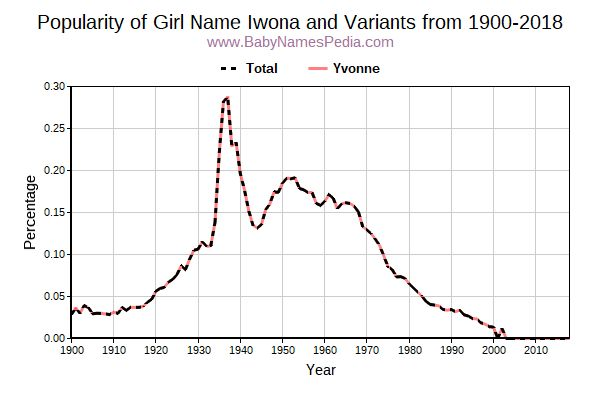 Variant Popularity Trend  for Iwona  from 1900 to 2017