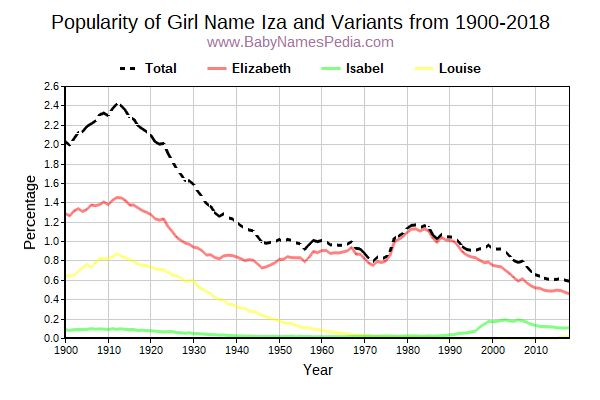 Variant Popularity Trend  for Iza  from 1900 to 2016