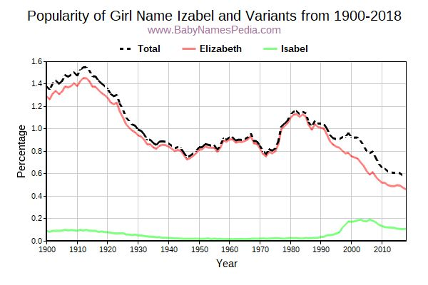 Variant Popularity Trend  for Izabel  from 1900 to 2017