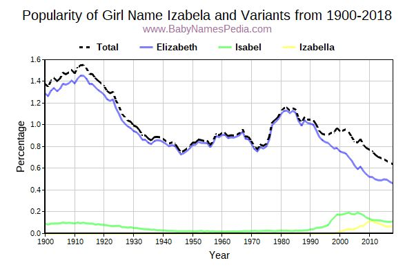 Variant Popularity Trend  for Izabela  from 1900 to 2017