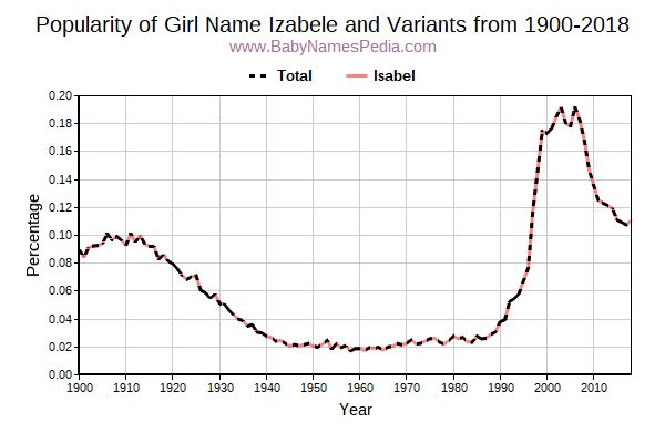 Variant Popularity Trend  for Izabele  from 1900 to 2017