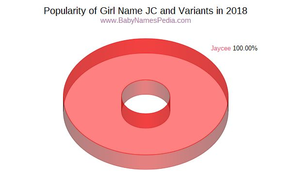 Variant Popularity Chart  for JC  in 2016