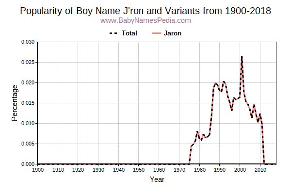 Variant Popularity Trend  for J'ron  from 1900 to 2018